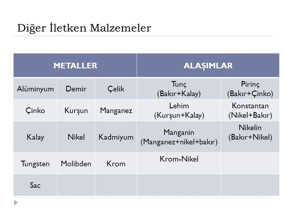 Diğer İletken Malzemeler METALLERALAŞIMLAR AlüminyumDemirÇelik Tunç (Bakır+Kalay) Pirinç (Bakır+Çinko) ÇinkoKurşunManganez Lehim (Kurşun+Kalay) Konstantan (Nikel+Bakır) KalayNikelKadmiyum Manganin (Manganez+nikel+bakır) Nikelin (Bakır+Nikel) TungstenMolibdenKrom Krom-Nikel Sac