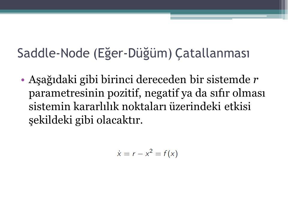 Saddle-Node (Eğer-Düğüm) Çatallanması Aşağıdaki gibi birinci dereceden bir sistemde r parametresinin pozitif, negatif ya da sıfır olması sistemin kara