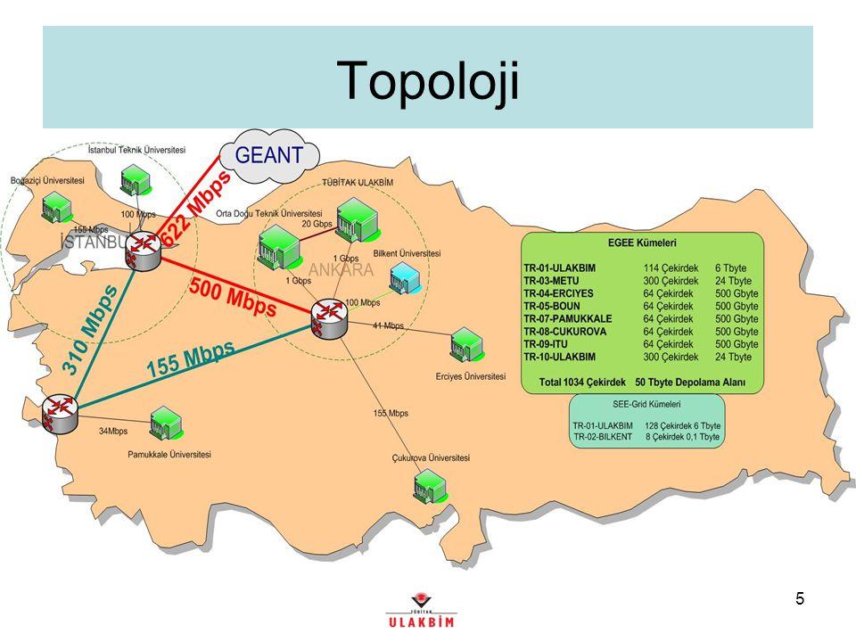 5 Topoloji
