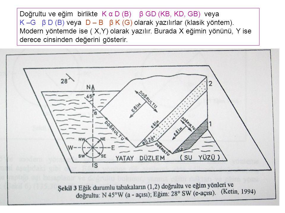 Doğrultu ve eğim birlikte K α D (B) β GD (KB, KD, GB) veya K –G β D (B) veya D – B β K (G) olarak yazılırlar (klasik yöntem).