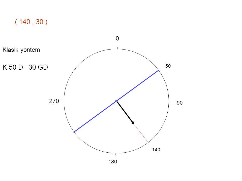 90 270 0 180 ( 140, 30 ) 140 50 K 50 D 30 GD Klasik yöntem