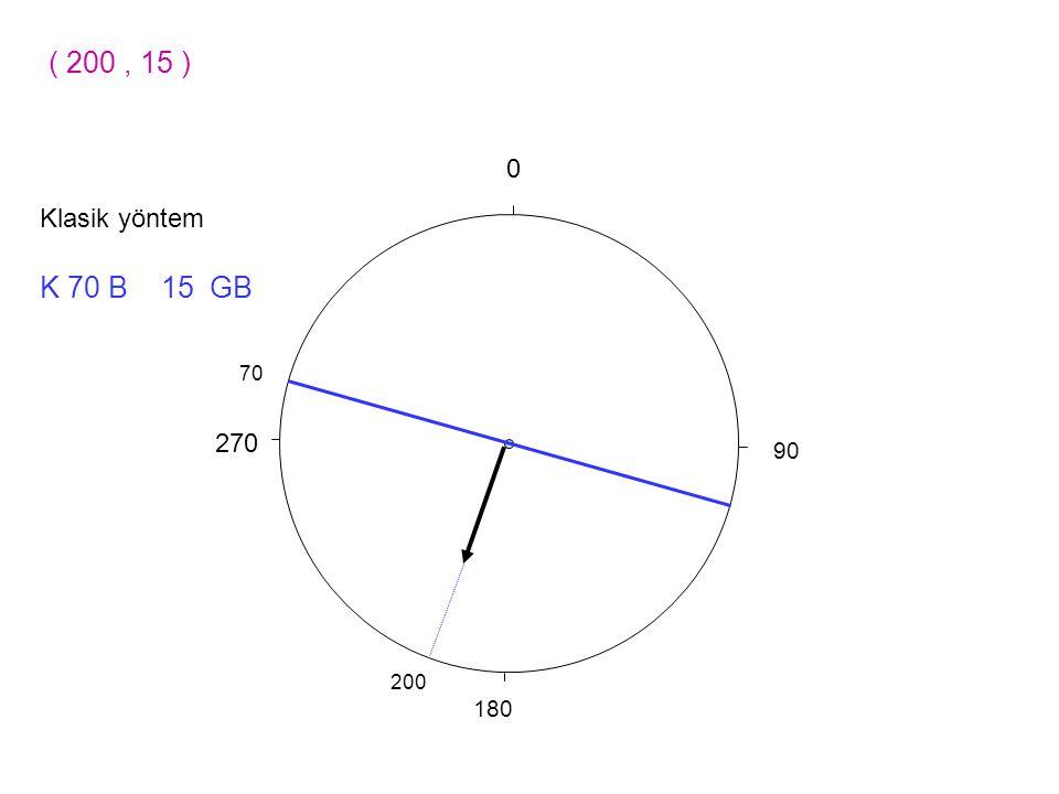 90 270 0 180 ( 200, 15 ) 200 K 70 B 15 GB 70 Klasik yöntem