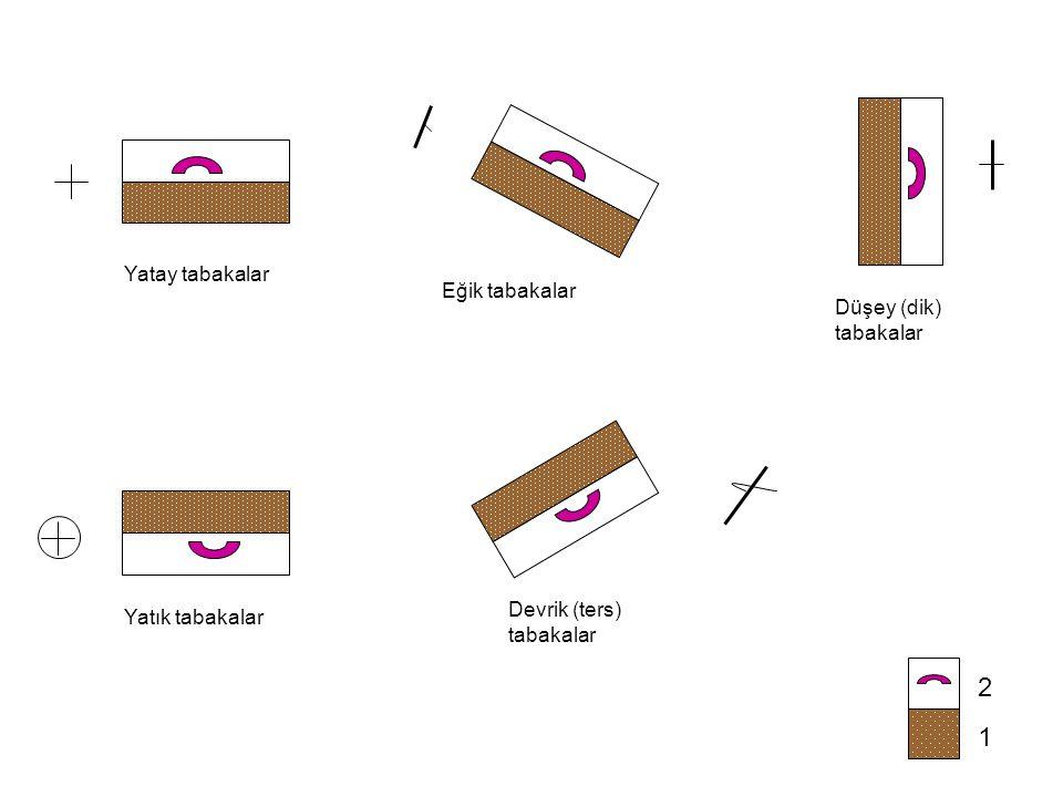 1 2 Yatay tabakalar Eğik tabakalar Düşey (dik) tabakalar Yatık tabakalar Devrik (ters) tabakalar