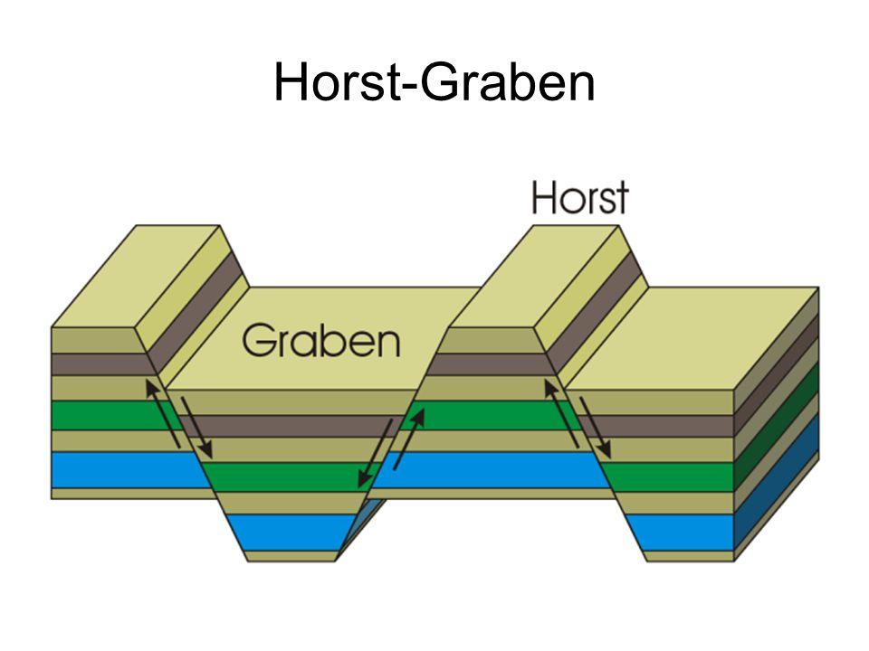 Horst-Graben