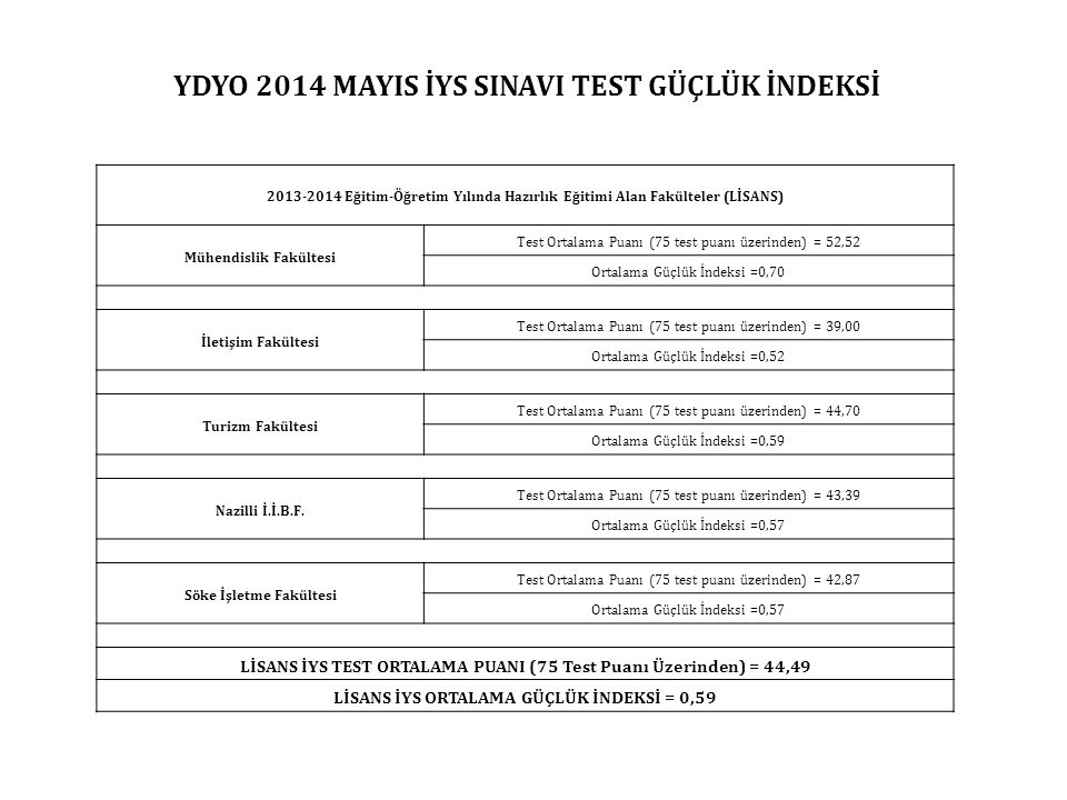 2013-2014 Eğitim-Öğretim Yılında Hazırlık Eğitimi Alan Fakülteler (LİSANS) Mühendislik Fakültesi Test Ortalama Puanı (75 test puanı üzerinden) = 52,52 Ortalama Güçlük İndeksi =0,70 İletişim Fakültesi Test Ortalama Puanı (75 test puanı üzerinden) = 39,00 Ortalama Güçlük İndeksi =0,52 Turizm Fakültesi Test Ortalama Puanı (75 test puanı üzerinden) = 44,70 Ortalama Güçlük İndeksi =0,59 Nazilli İ.İ.B.F.