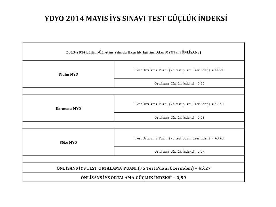 2013-2014 Eğitim-Öğretim Yılında Hazırlık Eğitimi Alan MYO'lar (ÖNLİSANS) Didim MYO Test Ortalama Puanı (75 test puanı üzerinden) = 44,91 Ortalama Güçlük İndeksi =0,59 Karacasu MYO Test Ortalama Puanı (75 test puanı üzerinden) = 47,50 Ortalama Güçlük İndeksi =0,63 Söke MYO Test Ortalama Puanı (75 test puanı üzerinden) = 43,40 Ortalama Güçlük İndeksi =0,57 ÖNLİSANS İYS TEST ORTALAMA PUANI (75 Test Puanı Üzerinden) = 45,27 ÖNLİSANS İYS ORTALAMA GÜÇLÜK İNDEKSİ = 0,59