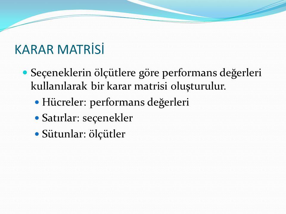 KARAR MATRİSİ Seçeneklerin ölçütlere göre performans değerleri kullanılarak bir karar matrisi oluşturulur. Hücreler: performans değerleri Satırlar: se