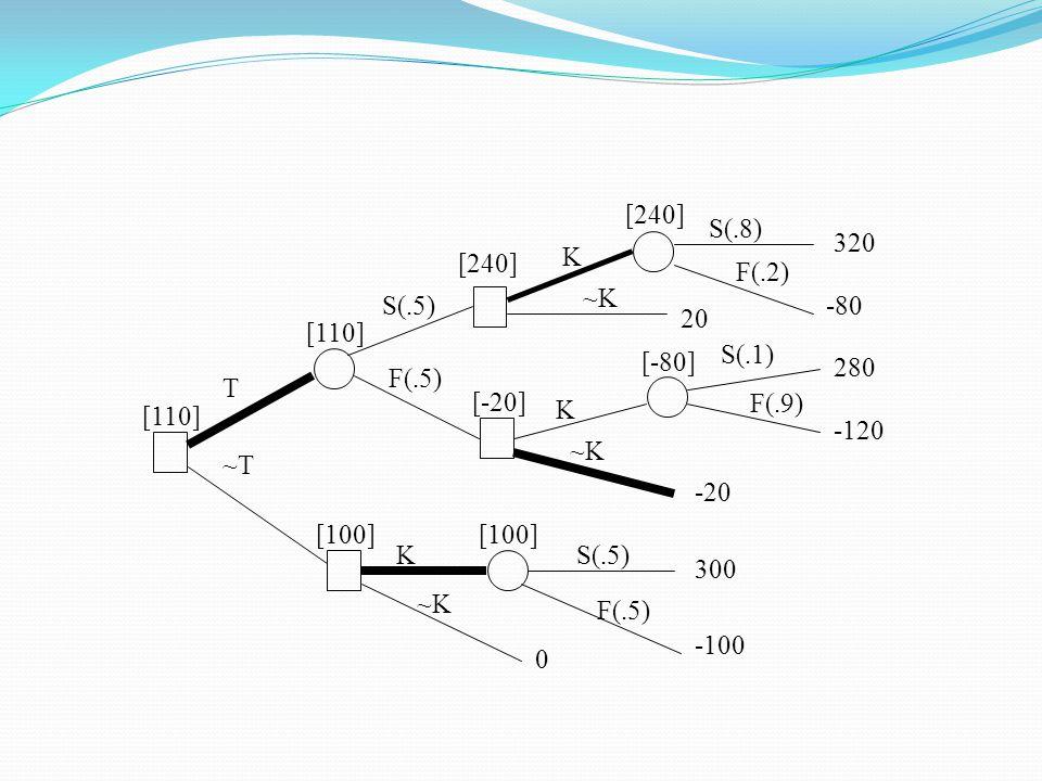 T S(.5) F(.5) ~T K ~K~K S(.8) F(.2) K ~K~K S(.5) F(.5) K ~K~K S(.1) F(.9) 320 -80 20 280 -120 -20 300 -100 0 [240] [-80] [-20] [110] [100] [110]