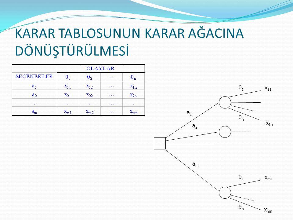 1.Sorunun tanımlanması 2.Karar ağacının çizilmesi / yapılandırılması 3.Olayların oluşma olasılıklarının atanması 4.Beklenen getirinin (veya faydanın) ilgili şans noktası için hesaplanması - geriye doğru, işlem 5.En yüksek beklenen getirinin (faydanın) ilgili karar noktasına atanması - geriye doğru, karşılaştırma 6.Önerinin sunulması KARAR AĞACI YÖNTEMİ