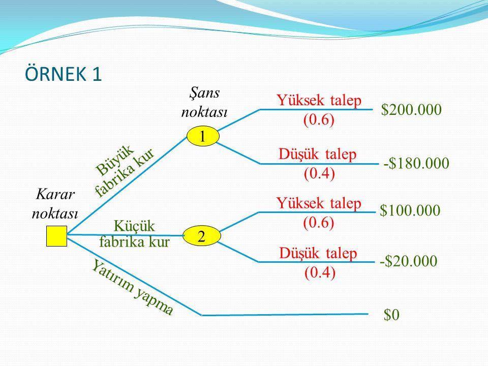 Karar noktası Şans noktası Yüksek talep (0.6) Düşük talep (0.4) Büyük fabrika kur Yatırım yapma $200.000 -$180.000 $100.000 -$20.000 1 2 Küçük fabrika kur $0$0 Düşük talep (0.4) Yüksek talep (0.6) BD = $48.000 BD = $52.000