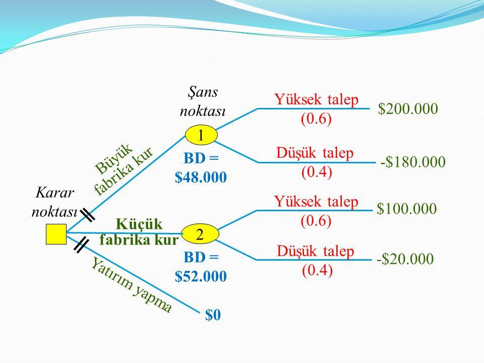 Karar noktası Şans noktası Yüksek talep (0.6) Düşük talep (0.4) Büyük fabrika kur Yatırım yapma $200.000 -$180.000 $100.000 -$20.000 1 2 Küçük fabrika