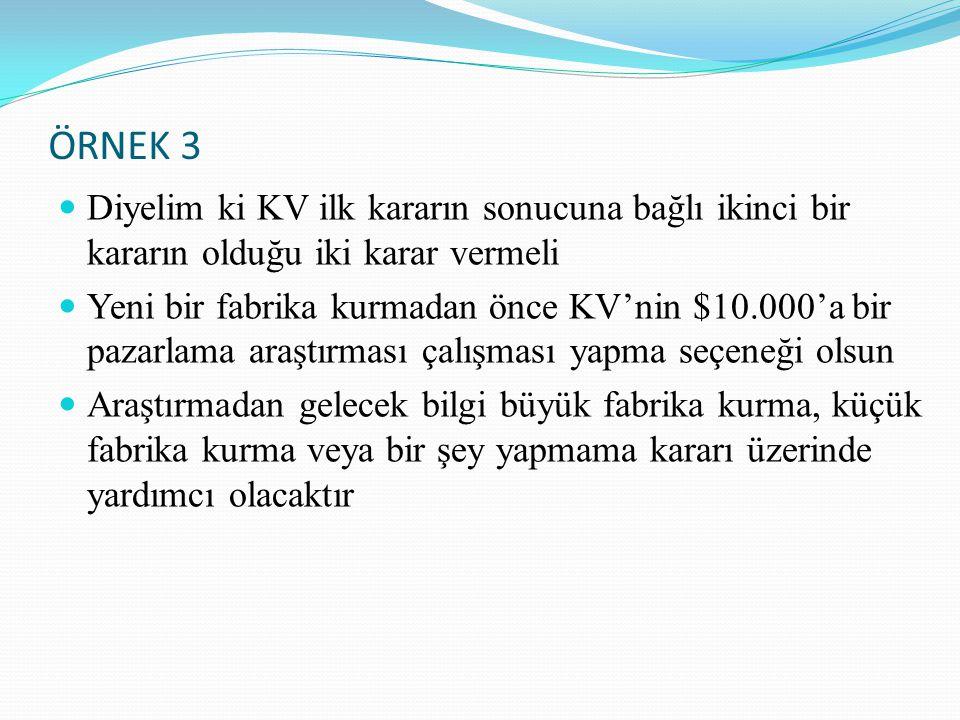 ÖRNEK 3 Diyelim ki KV ilk kararın sonucuna bağlı ikinci bir kararın olduğu iki karar vermeli Yeni bir fabrika kurmadan önce KV'nin $10.000'a bir pazar