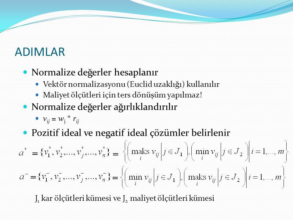 Normalize değerler hesaplanır Vektör normalizasyonu (Euclid uzaklığı) kullanılır Maliyet ölçütleri için ters dönüşüm yapılmaz! Normalize değerler ağır