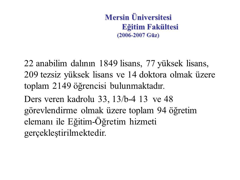 Mersin Üniversitesi Eğitim Fakültesi (2006-2007 Güz) 22 anabilim dalının 1849 lisans, 77 yüksek lisans, 209 tezsiz yüksek lisans ve 14 doktora olmak üzere toplam 2149 öğrencisi bulunmaktadır.