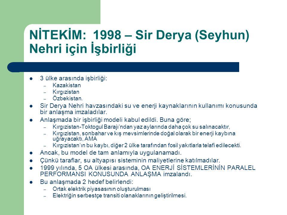 NİTEKİM: 1998 – Sir Derya (Seyhun) Nehri için İşbirliği 3 ülke arasında işbirliği: – Kazakistan – Kırgızistan – Özbekistan. Sir Derya Nehri havzasında
