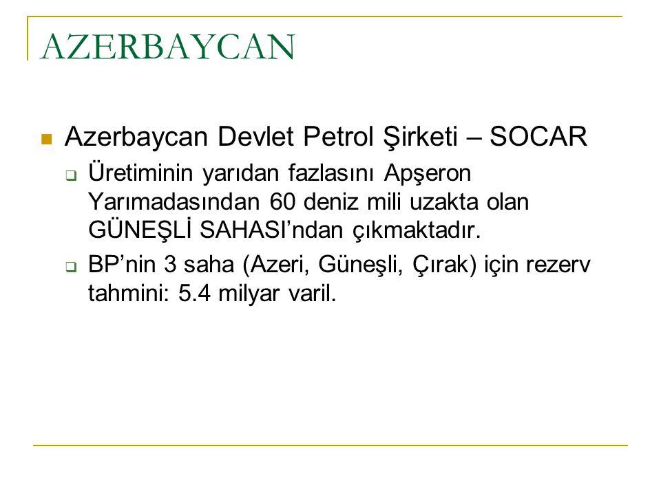AZERBAYCAN Azerbaycan Devlet Petrol Şirketi – SOCAR  Üretiminin yarıdan fazlasını Apşeron Yarımadasından 60 deniz mili uzakta olan GÜNEŞLİ SAHASI'nda