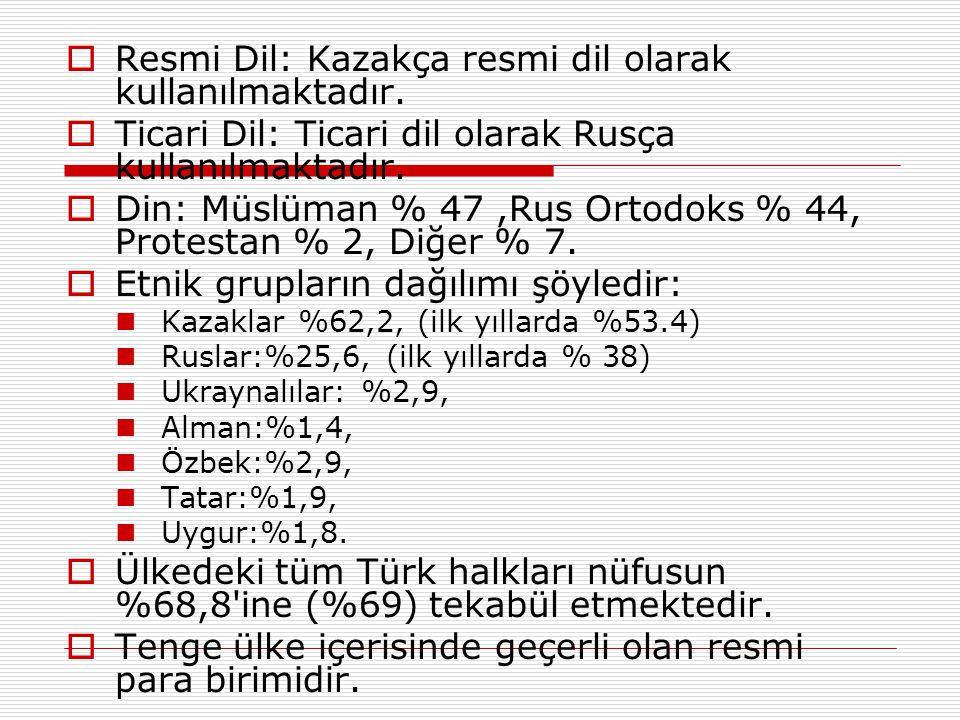  Resmi Dil: Kazakça resmi dil olarak kullanılmaktadır.  Ticari Dil: Ticari dil olarak Rusça kullanılmaktadır.  Din: Müslüman % 47,Rus Ortodoks % 44