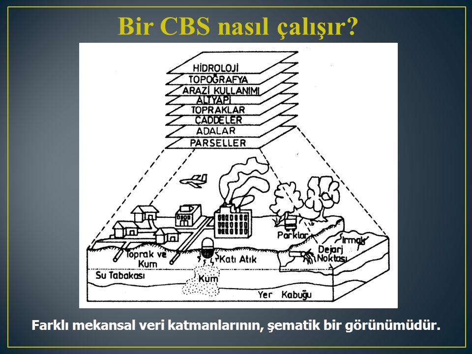 Bir CBS nasıl çalışır? Farklı mekansal veri katmanlarının, şematik bir görünümüdür.