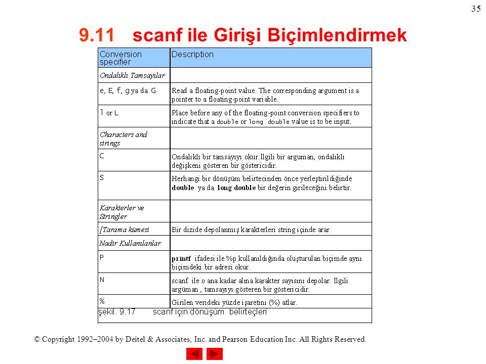 © Copyright 1992–2004 by Deitel & Associates, Inc. and Pearson Education Inc. All Rights Reserved. 35 9.11 scanf ile Girişi Biçimlendirmek