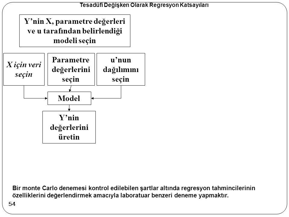 Tesadüfi Değişken Olarak Regresyon Katsayıları Y'nin X, parametre değerleri ve u tarafından belirlendiği modeli seçin X için veri seçin Parametre değe