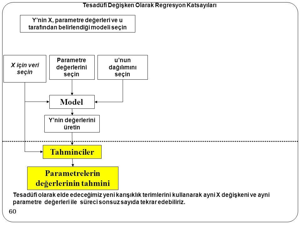 Y'nin X, parametre değerleri ve u tarafından belirlendiği modeli seçin X için veri seçin Parametre değerlerini seçin u'nun dağılımını seçin Model Y'ni