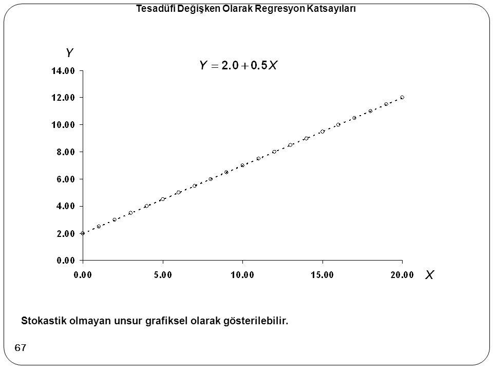 Stokastik olmayan unsur grafiksel olarak gösterilebilir. Tesadüfi Değişken Olarak Regresyon Katsayıları 67