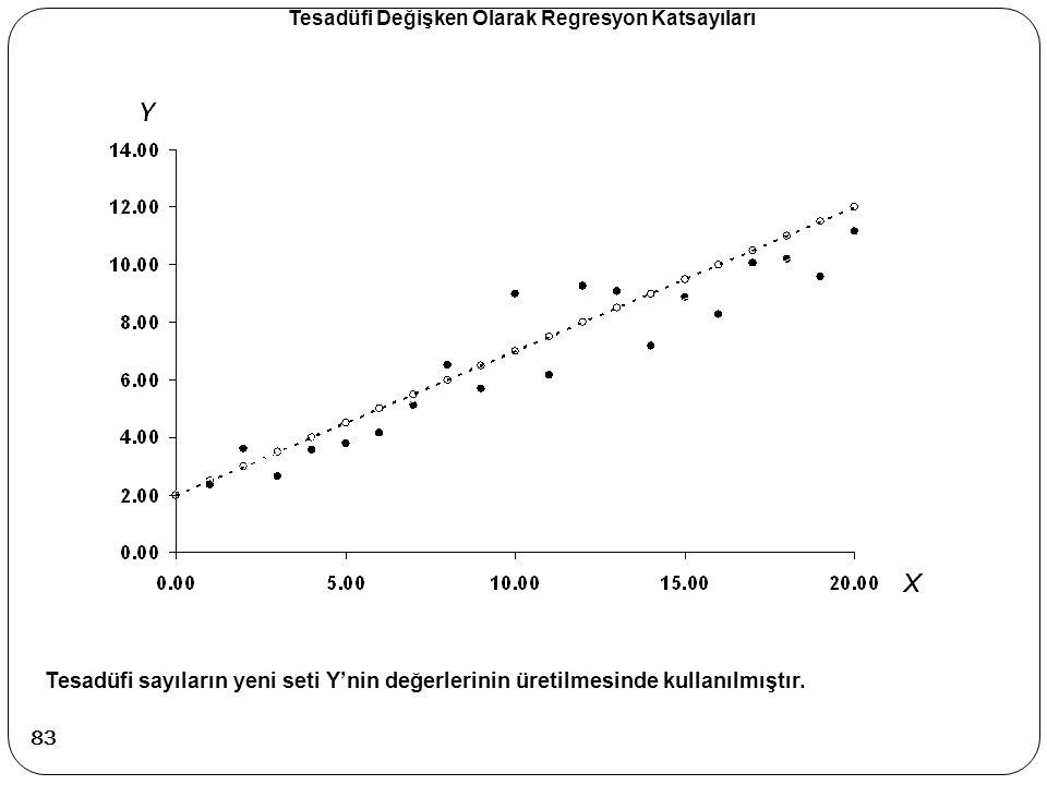 Tesadüfi sayıların yeni seti Y'nin değerlerinin üretilmesinde kullanılmıştır. Tesadüfi Değişken Olarak Regresyon Katsayıları 83