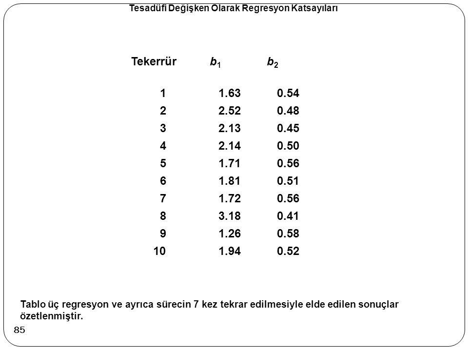 Tablo üç regresyon ve ayrıca sürecin 7 kez tekrar edilmesiyle elde edilen sonuçlar özetlenmiştir. Tekerrür b 1 b 2 11.630.54 22.520.48 32.130.45 42.14