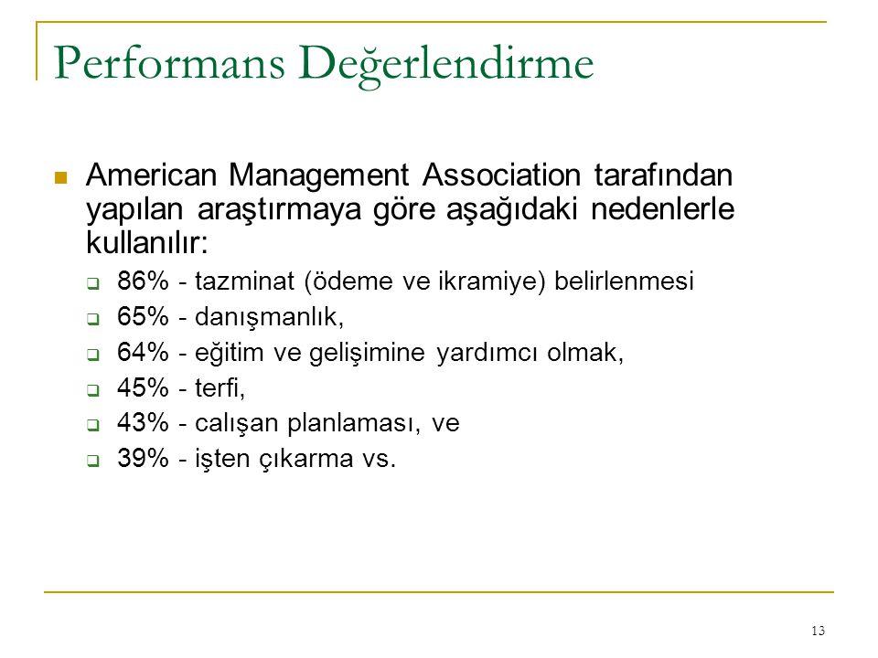 13 Performans Değerlendirme American Management Association tarafından yapılan araştırmaya göre aşağıdaki nedenlerle kullanılır:  86% - tazminat (öde