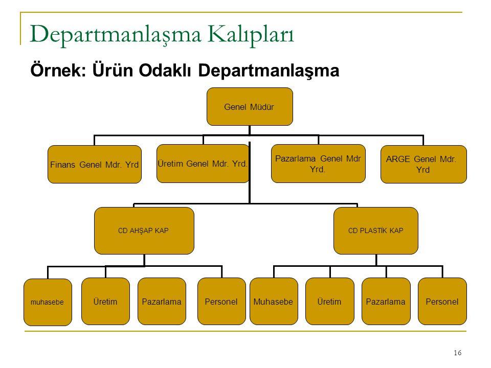 16 Departmanlaşma Kalıpları Örnek: Ürün Odaklı Departmanlaşma CD PLASTİK KAP MuhasebeÜretimPazarlamaPersonel CD AHŞAP KAP muhasebe ÜretimPazarlamaPers