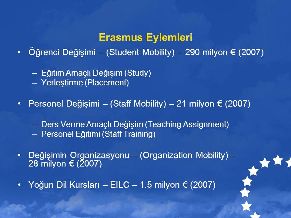 Erasmus Eylemleri Öğrenci Değişimi – (Student Mobility) – 290 milyon € (2007) –Eğitim Amaçlı Değişim (Study) –Yerleştirme (Placement) Personel Değişim