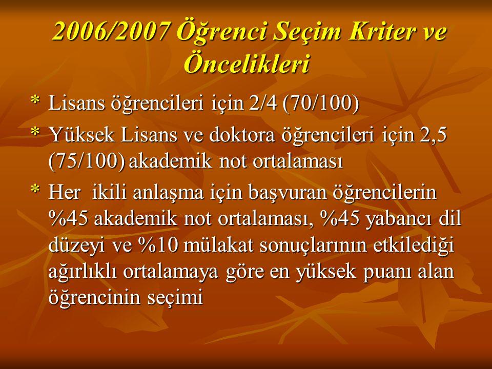 2006/2007 Öğrenci Seçim Kriter ve Öncelikleri 2006/2007 Öğrenci Seçim Kriter ve Öncelikleri *Lisans öğrencileri için 2/4 (70/100) *Yüksek Lisans ve do