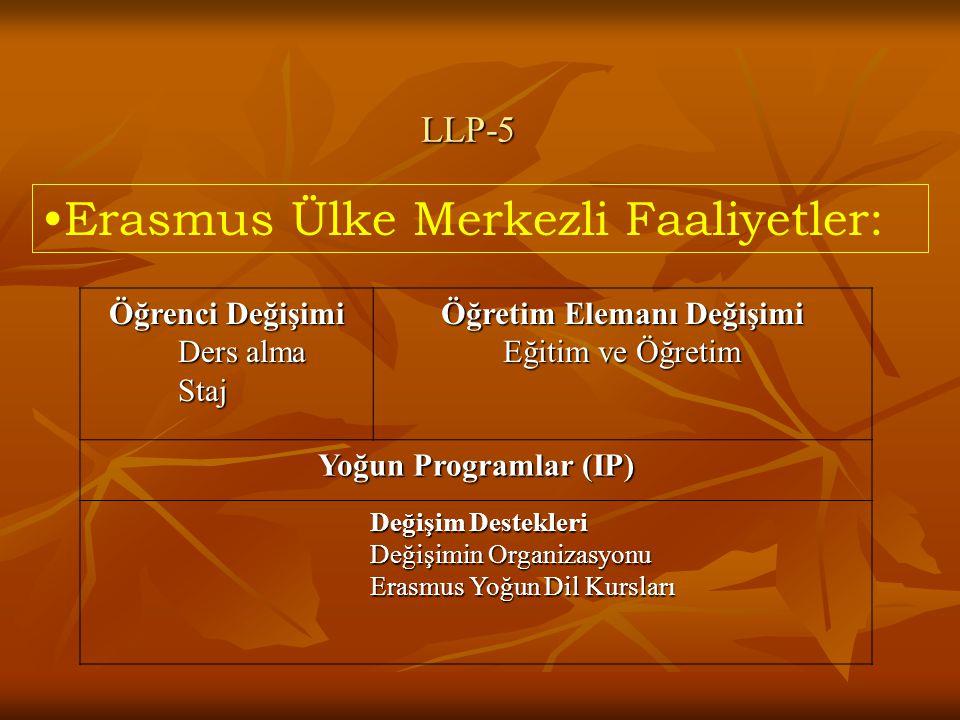LLP-5 Öğrenci Değişimi Ders alma Ders alma Staj Staj Öğretim Elemanı Değişimi Eğitim ve Öğretim Eğitim ve Öğretim Yoğun Programlar (IP) Değişim Destekleri Değişim Destekleri Değişimin Organizasyonu Değişimin Organizasyonu Erasmus Yoğun Dil Kursları Erasmus Yoğun Dil Kursları Erasmus Ülke Merkezli Faaliyetler: