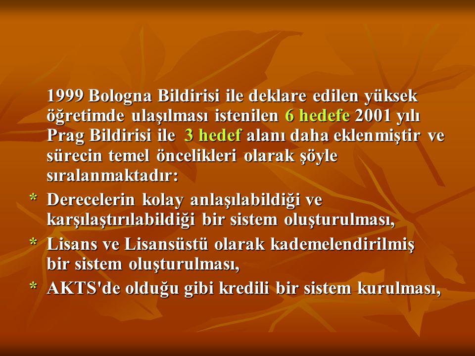 1999 Bologna Bildirisi ile deklare edilen yüksek öğretimde ulaşılması istenilen 6 hedefe 2001 yılı Prag Bildirisi ile 3 hedef alanı daha eklenmiştir v