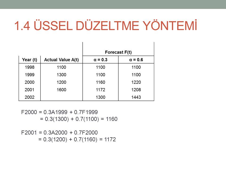 1.4 ÜSSEL DÜZELTME YÖNTEMİ F2000 = 0.3A1999 + 0.7F1999 = 0.3(1300) + 0.7(1100) = 1160 F2001 = 0.3A2000 + 0.7F2000 = 0.3(1200) + 0.7(1160) = 1172