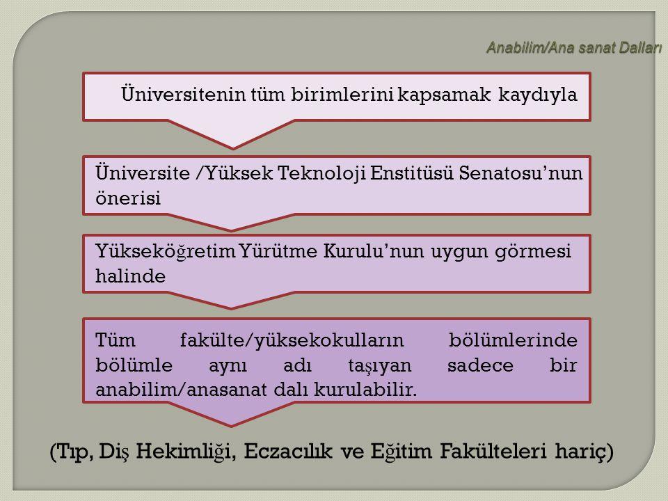 Anabilim/Ana sanat Dalları Üniversitenin tüm birimlerini kapsamak kaydıyla Üniversite /Yüksek Teknoloji Enstitüsü Senatosu'nun önerisi Yüksekö ğ retim