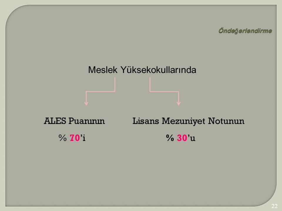 226 Önde ğ erlendirme Meslek Yüksekokullarında ALES Puanının % 70'i Lisans Mezuniyet Notunun % 30'u
