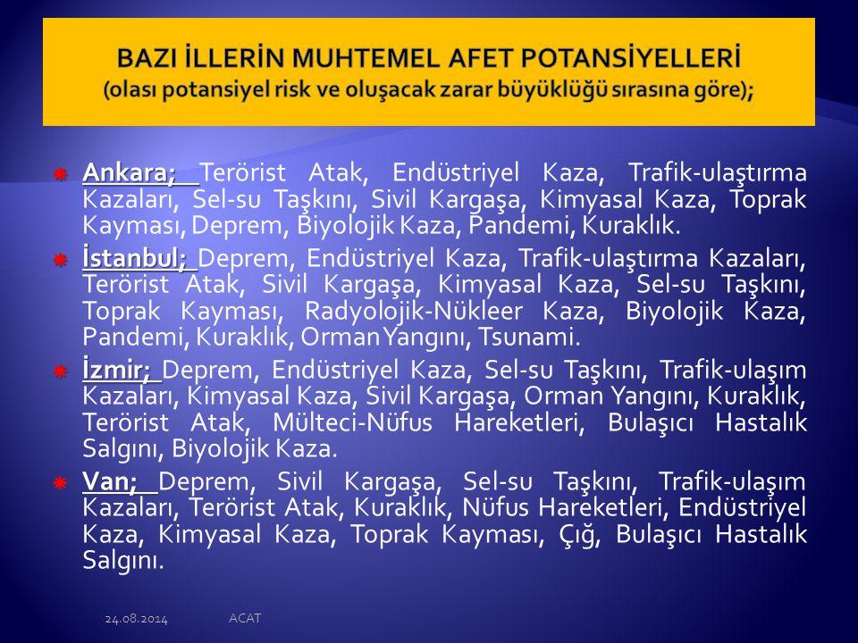  Ankara;  Ankara; Terörist Atak, Endüstriyel Kaza, Trafik-ulaştırma Kazaları, Sel-su Taşkını, Sivil Kargaşa, Kimyasal Kaza, Toprak Kayması, Deprem, Biyolojik Kaza, Pandemi, Kuraklık.