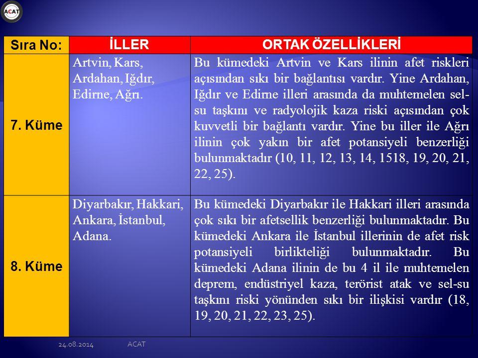 24.08.2014ACAT Sıra No: İLLERORTAK ÖZELLİKLERİ 7.Küme Artvin, Kars, Ardahan, Iğdır, Edirne, Ağrı.