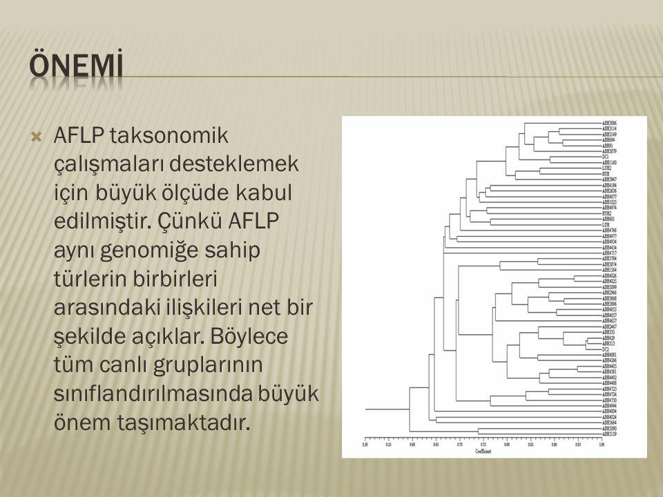  AFLP taksonomik çalışmaları desteklemek için büyük ölçüde kabul edilmiştir. Çünkü AFLP aynı genomiğe sahip türlerin birbirleri arasındaki ilişkileri