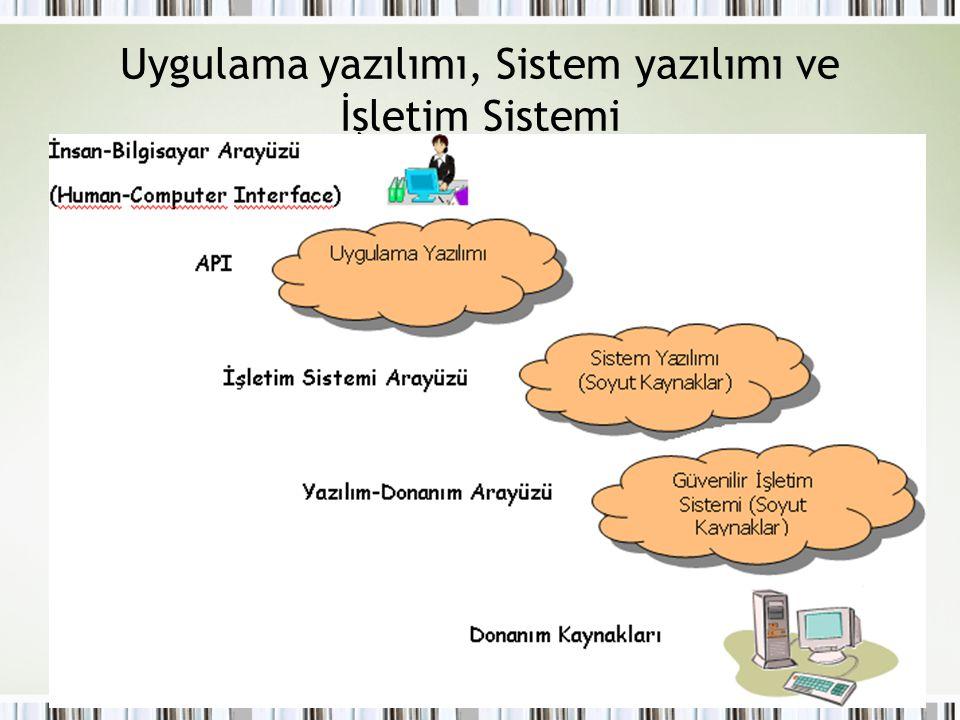 Uygulama yazılımı, Sistem yazılımı ve İşletim Sistemi