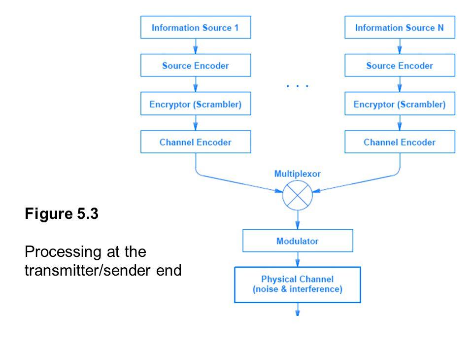 Figure 5.3 Processing at the transmitter/sender end