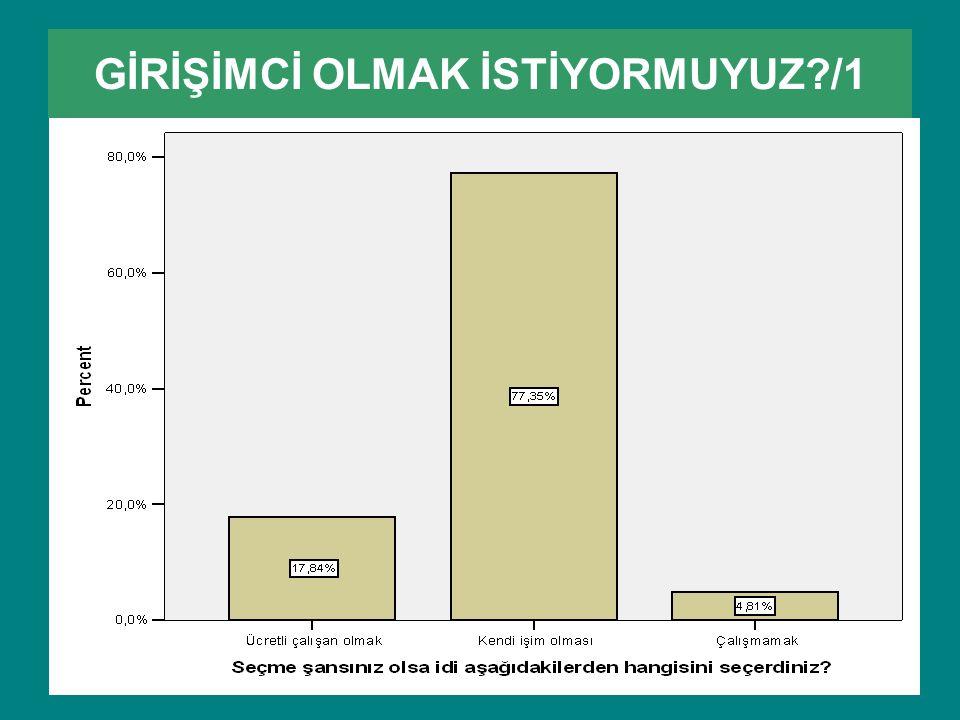 GİRİŞİMCİ OLMAK İSTİYORMUYUZ?/1