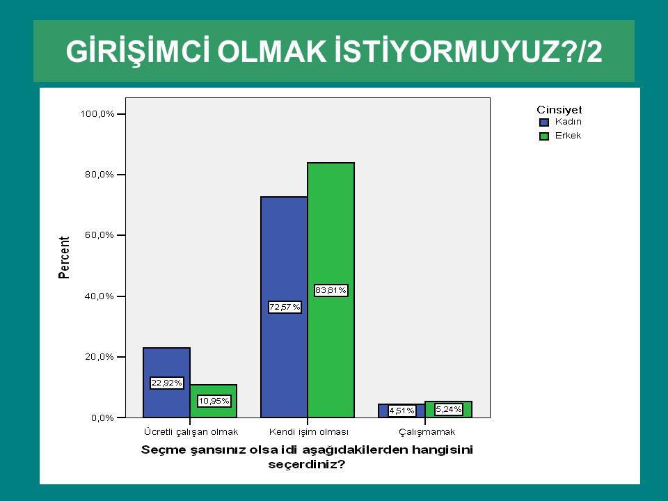 GİRİŞİMCİ OLMAK İSTİYORMUYUZ?/2