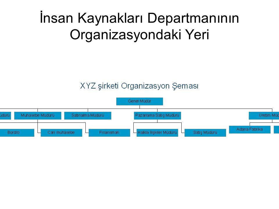 İnsan Kaynakları Departmanının Organizasyondaki Yeri