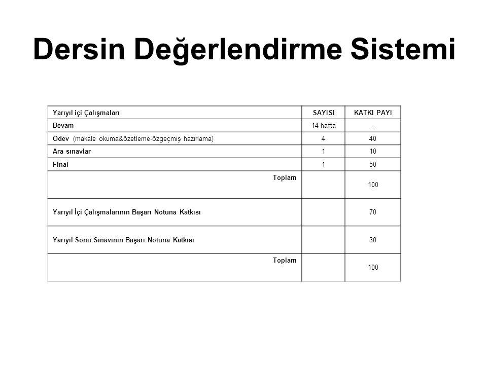 Dersin Değerlendirme Sistemi Yarıyıl içi ÇalışmalarıSAYISIKATKI PAYI Devam14 hafta- Ödev (makale okuma&özetleme-özgeçmiş hazırlama)44040 Ara sınavlar1