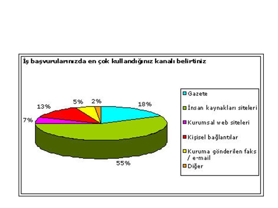 Siteler Forrester Research'e göre; iş arayanlar, %56 oranında işe yerleştirme sitelerini, %35 oranında ise kurumsal siteleri seçiyorlar.