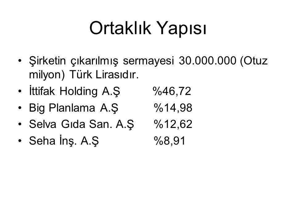 Ortaklık Yapısı Şirketin çıkarılmış sermayesi 30.000.000 (Otuz milyon) Türk Lirasıdır. İttifak Holding A.Ş %46,72 Big Planlama A.Ş %14,98 Selva Gıda S