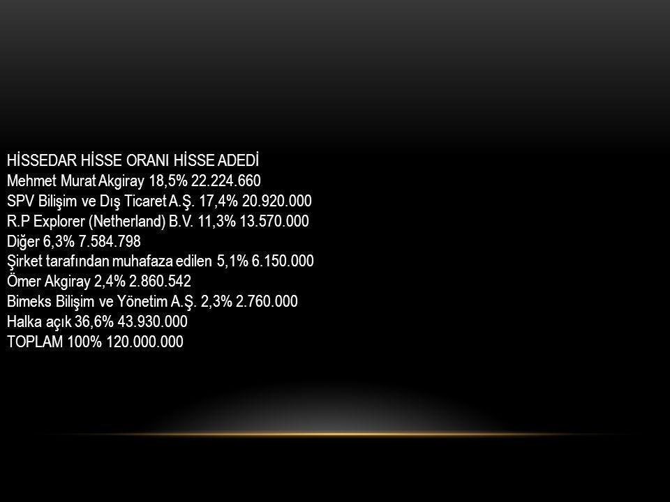 HİSSEDAR HİSSE ORANI HİSSE ADEDİ Mehmet Murat Akgiray 18,5% 22.224.660 SPV Bilişim ve Dış Ticaret A.Ş. 17,4% 20.920.000 R.P Explorer (Netherland) B.V.