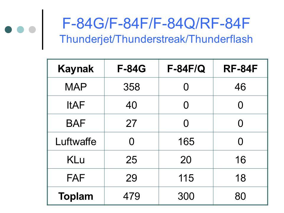 KaynakF-84GF-84F/QRF-84F MAP358046 ItAF4000 BAF2700 Luftwaffe01650 KLu252016 FAF2911518 Toplam47930080